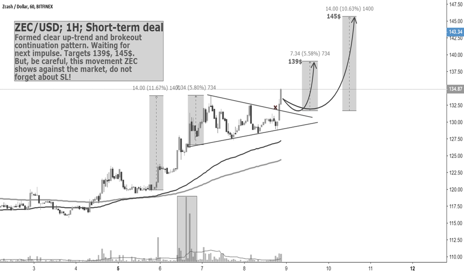 ZECUSD: ZEC/USD; 1H; Short-term deal; 08.11. by @SupernovaElite