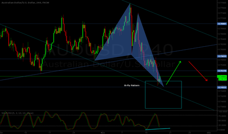 AUDUSD: AUD/USD H4 - Bullish B-Fly pattern at sight