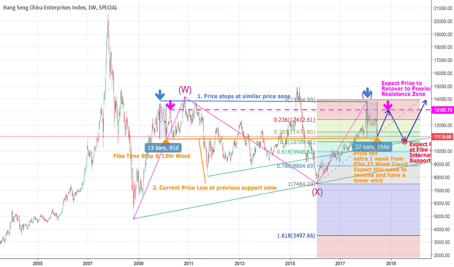 HSCE: HSCE Long: Expecting Similar Price Behaviour