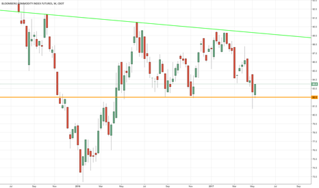 AH1!: Quattro Bottom Bullish Divergence on Bloomberg Commodity Index?
