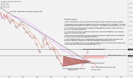 USDSGD: USD/SGD - High-Probability Bullish Continuation