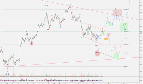 BTCUSD: BTCUSD Waves. Under the microscope. (21.05.2018)