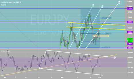 EURJPY: Gorgeous Head and Shoulders Pattern Forming