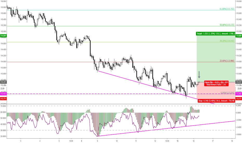 CHFJPY: CHFJPY 1H with RSI Divergence