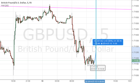 GBPUSD: gbpusd trade rango noticia