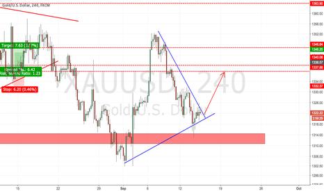 XAUUSD: Gold buy the BO