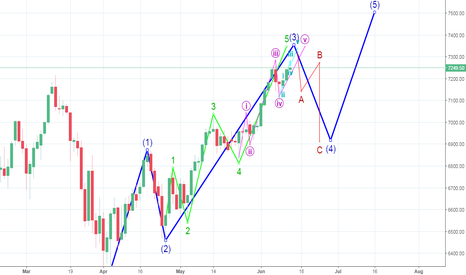 NQ1!: NASDAQ: Watch out for a correction