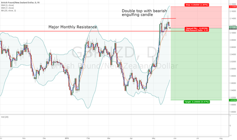 GBPNZD: X&C's short GBPNZD