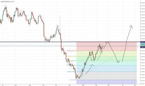 GOLD: Mid-term bull scenario