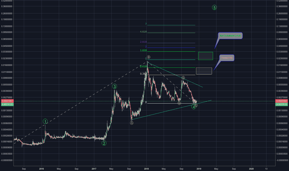 DOGEUSD: DOGE-Initiate-STRONG BUY-4th Wave Leading Diagonal