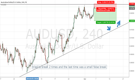 AUDUSD: AUDUSD - One last dive before the GO LONG