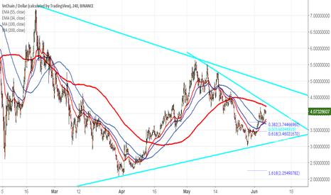 VENUSD: VeChain/USD: Buy on dips