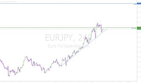 EURJPY: EURJPY Easy TL trade