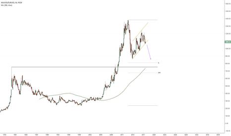 XAUUSD/EURUSD: Gold/Euro Continuation Pattern