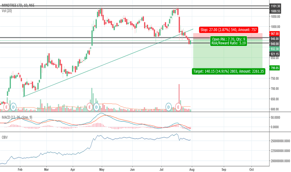MINDTREE: Bearish Mind tree forming double top and broken trendline