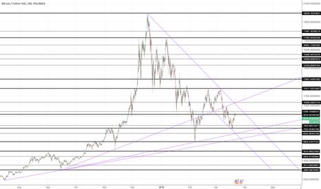 BTCUSDT: BTC USDT Resistance/support lines,trend lines,descending channel