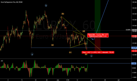 EURJPY: EUR/JPY Correction may have ended