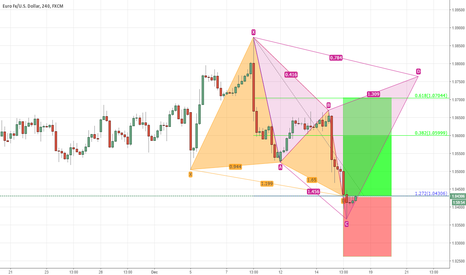 EURUSD: Butterfly Pattern Completed