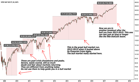 SPY: Charting some cycles in the bull market. Psychology, peaks