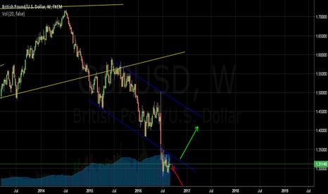 GBPUSD: GBP/USD 1W Waves