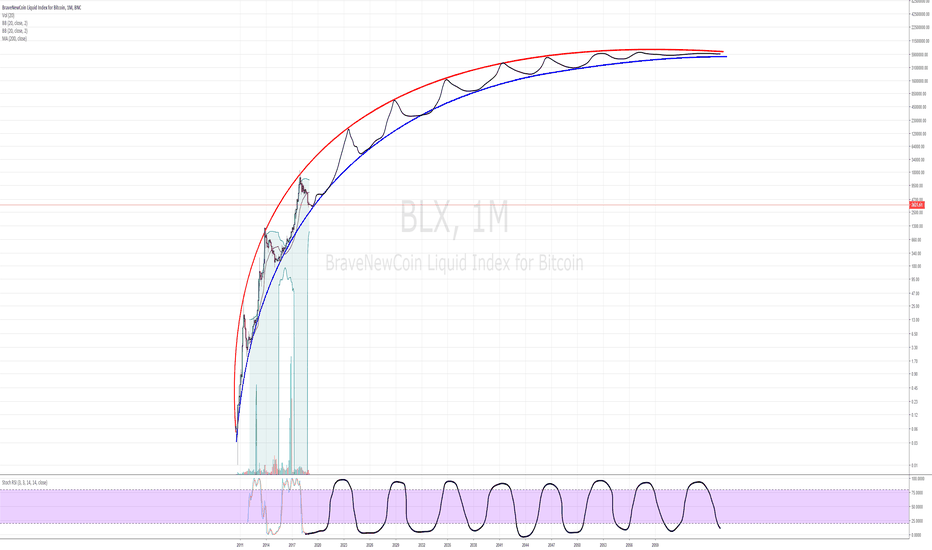 BLX: It had to be: The INSANE ULTRA LONGTERM BTC chart !!!!