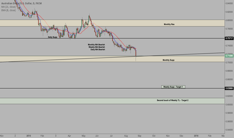 AUDUSD: AUD/USD - Bounce or Break?