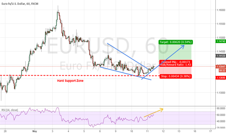 EURUSD: EUR/USD - Possible rally up to 1.147 price range