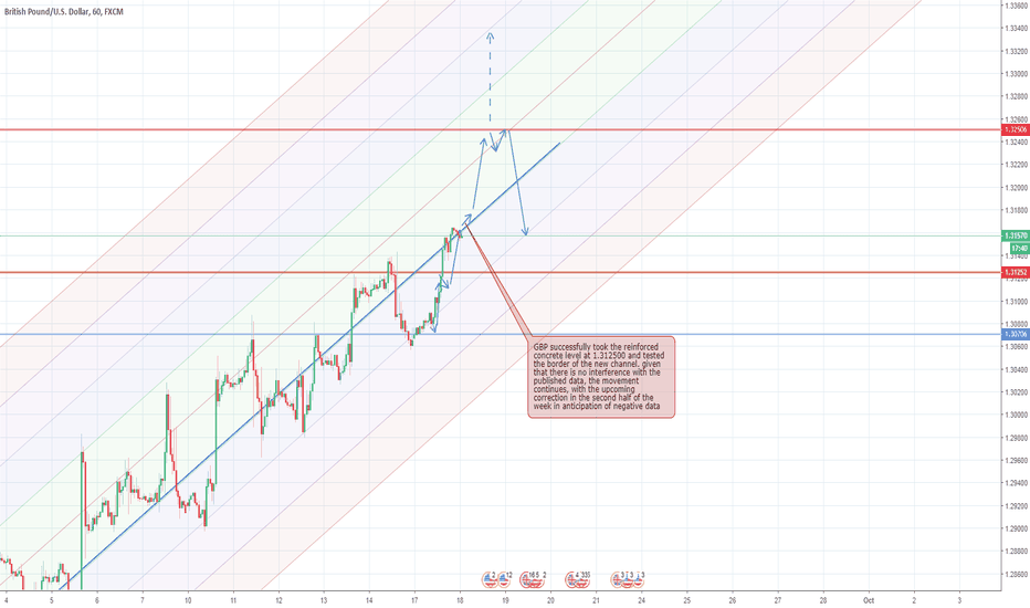 GBPUSD: GBP works for all