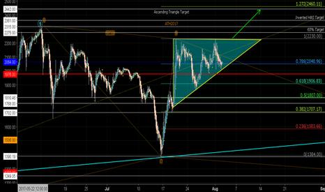 BTCGBP: BTC Ascending Triangle?