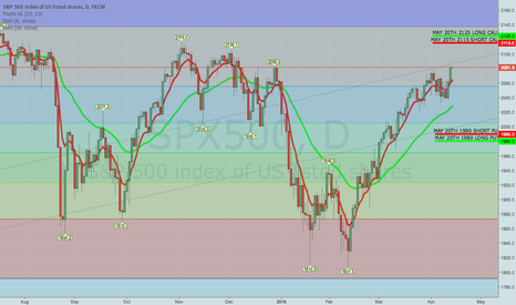 SPX500: ROLLING SPX MAY 20TH 1935/1945 SHORT PUT WING TO 1980/1990