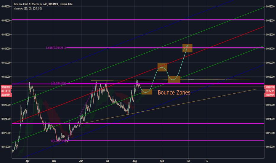 BNBETH: BNBETH in a ascending triangle (and a lot of Fibs)