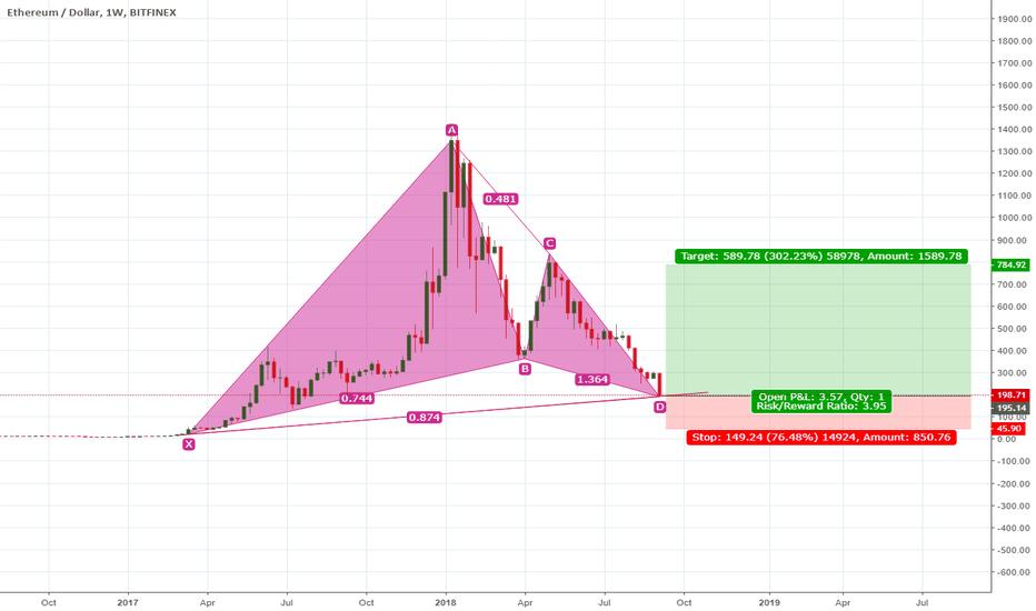 ETHUSD: ETHUSD bullish soon? Wait for a price action?
