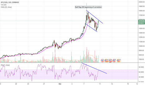 BTCUSD: BCN - Don't buy more just yet (and why I hate flags)