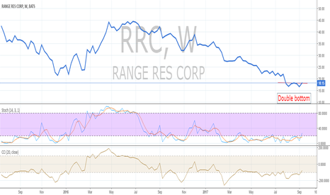 RRC: Long term opportunity in RRC (Range Resources Corporation)