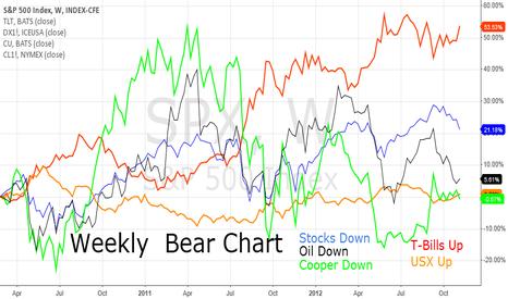 SPX: Weekly Bear Chart