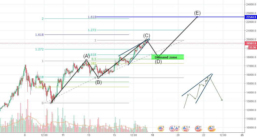 Bitcoin (BTC) small retracement before the last wave up.