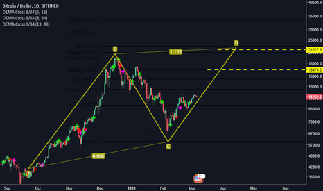 BTCUSD: BTC doubling from here? yes, with a short glitch on the way!