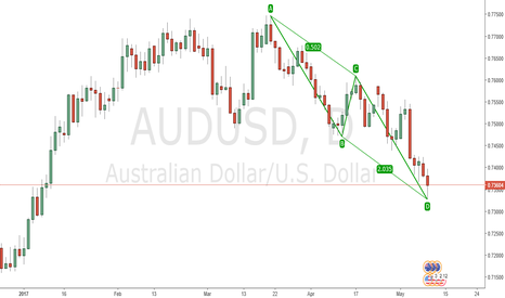 AUDUSD: AB=CD pattern has been completed