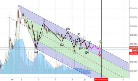 STRATBTC: STRAT UP AND DOWN