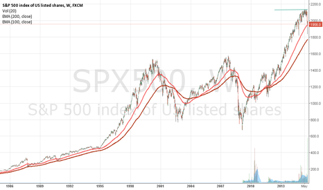 SPX500: clearly some short signals to 1700