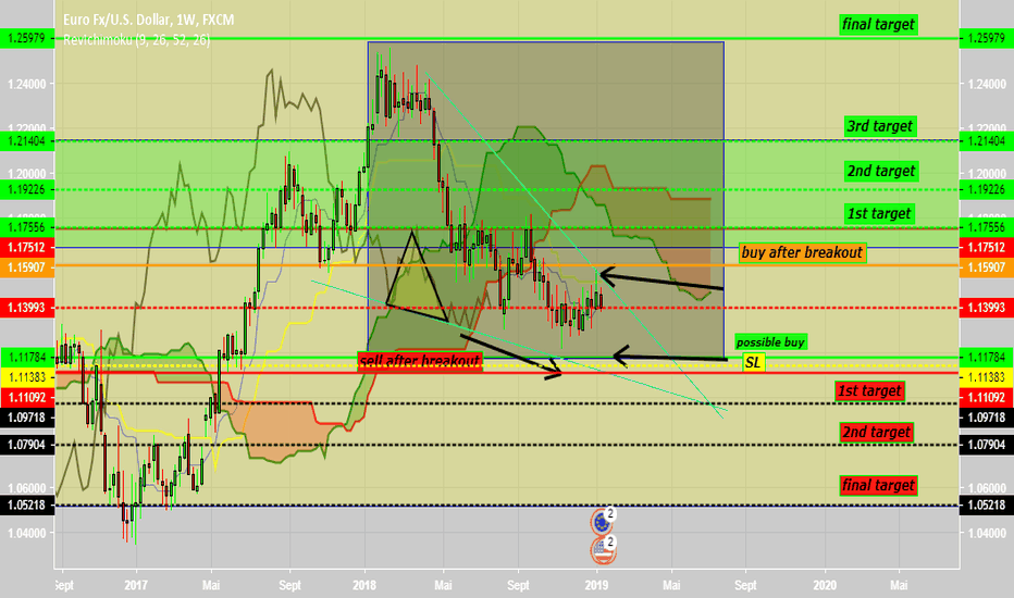 EURUSD: weekly eurusd chart analysis