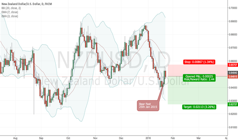 NZDUSD: NZDUSD - My Best Idea this week 25th Jan 2016