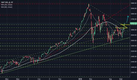 SPX: Singularity (MAIN) - Индекс S&P500 (США)