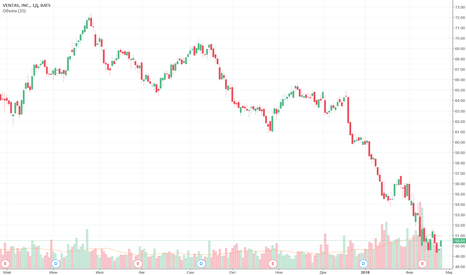 VTR: Ventas (VTR) - жертва роста процентных ставок