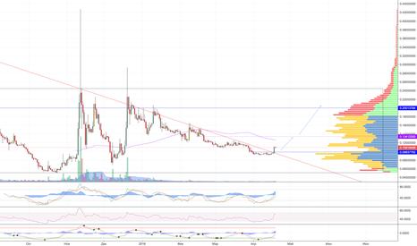 BCCBTC: Bitcoin CASH (BCC) (BCH) на CNBC