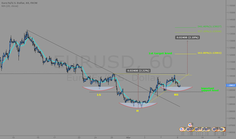 EURUSD: EUR/USD Intraday Analysis (H-S pattern)