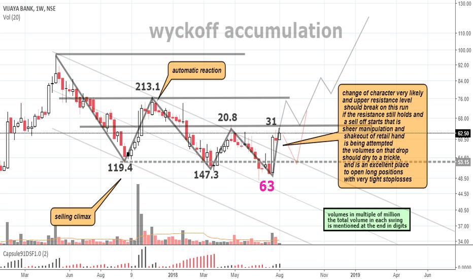 VIJAYABANK: tracking the accumulation