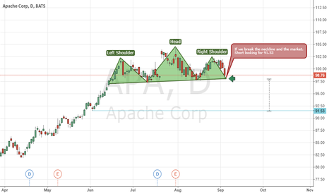 APA: Apache Head and Shoulders Pattern