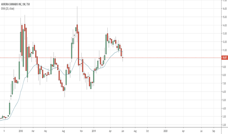 ACB Stock Price and Chart — TSX:ACB — TradingView