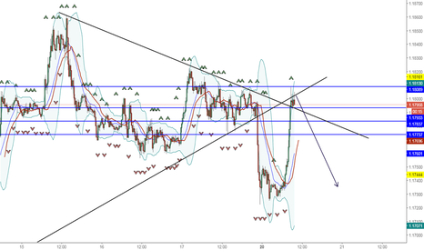 EURUSD: Selling and Return to 1.17300 support euro usd